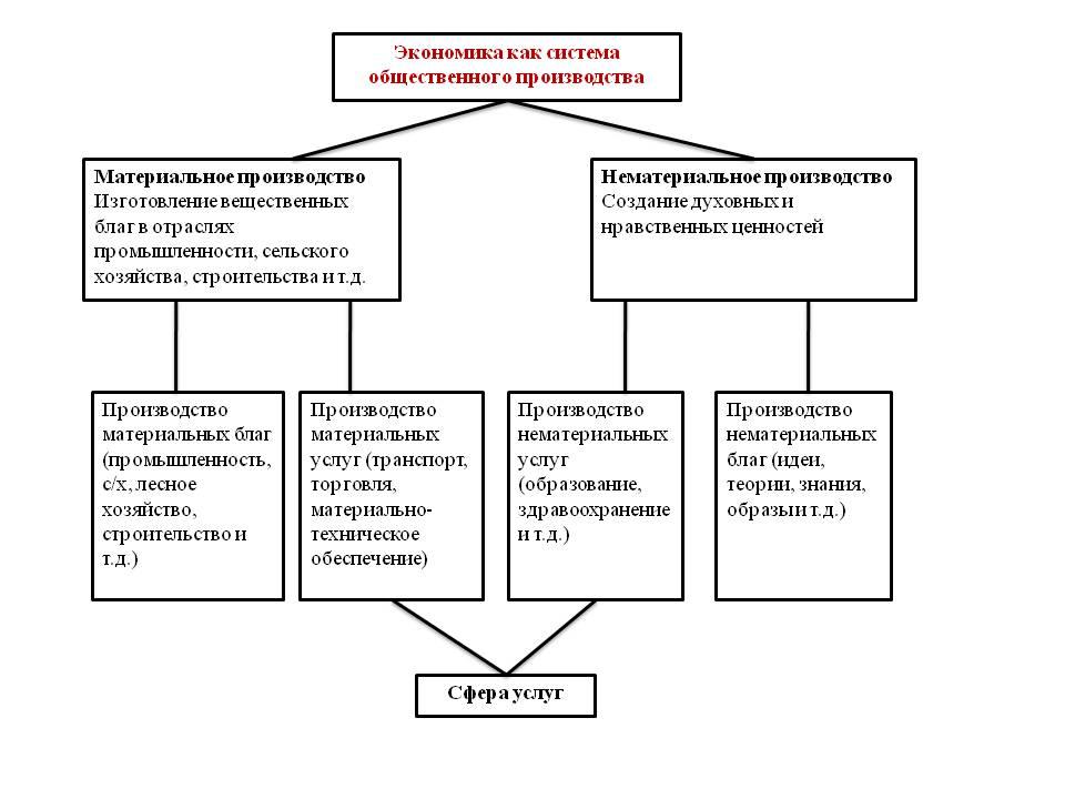 0005-005-ekonomika-kak-sistema-obschestvennogo-proizvodstva
