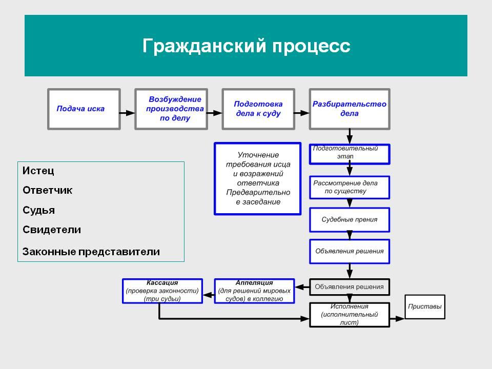 0040-040-grazhdanskij-protsess