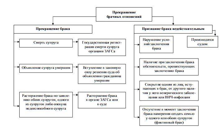 обращался расторжение брака на территории россии подчиняется праву интересом
