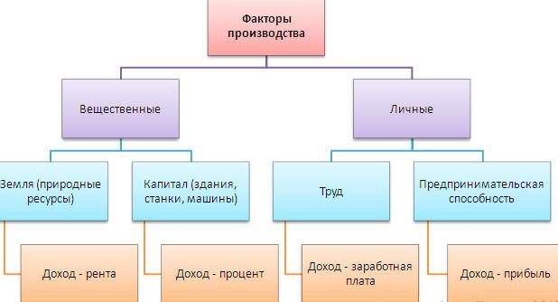 faktory-proizvodstva-sxema