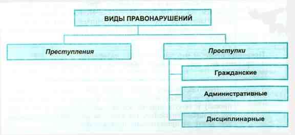 pravonarushenija-ponjatie-vidy_3