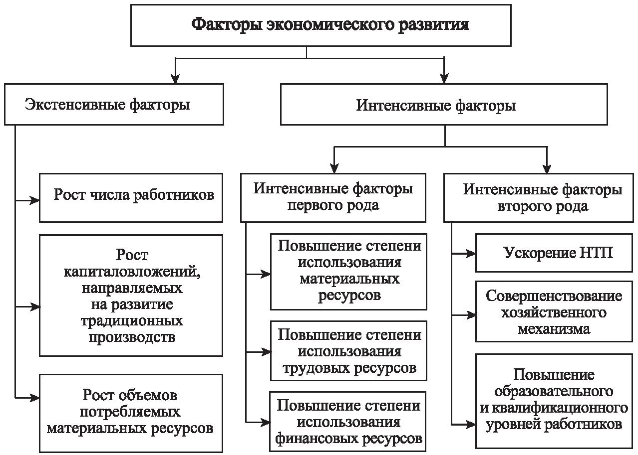 Теория экономического анализаrtf
