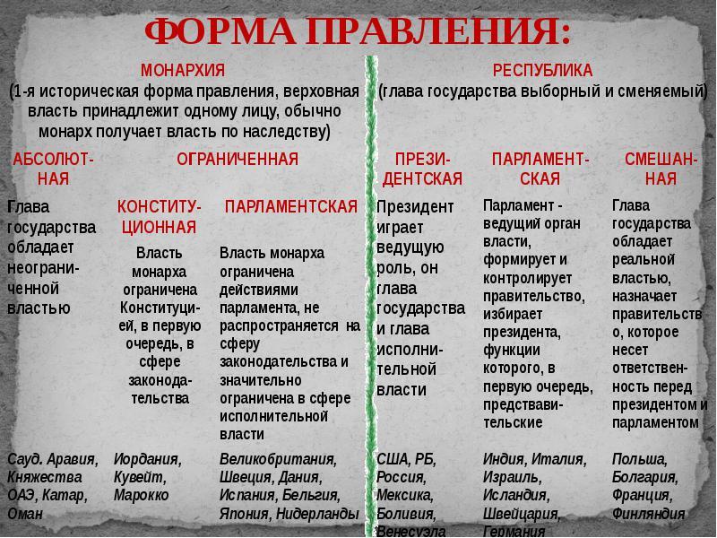 Формы правления современных государств Реферат формы правления современных государств